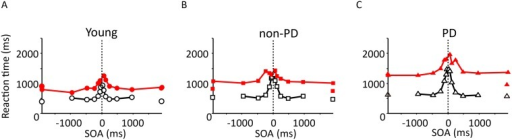 Comparisons of reaction time.The mean reaction time (ordinate) is plotted against the SOA (abscissa) for the young (A), non-PD (B), and PD participants (C). The colors differentiate between the arms-crossed (red) and -uncrossed (black) conditions.
