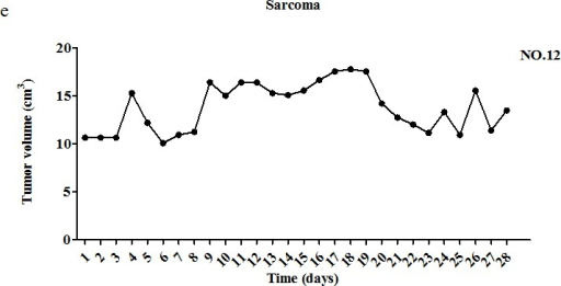 Change in tumor volume during treatment with pardaxin(a) Five mammary tumors (of dogs #1, #2, and #5) were monitored for 20 days. (b) One fibrosarcoma tumor (of dog #3) was monitored for 28 days. (c) Two squamous cell carcinomas (of dog #4) were monitored for 28 days. (d) Three malignant mast cell tumors (of dogs #9 and #11) were monitored for 28 days. (e) One sarcoma tumor (of dog #12) was monitored for 28 days. Descriptions of tumor features and pardaxin treatment regimens are provided in Tables 1 and 2. The first day of pardaxin administration is labeled as day one. Each tumor of each dog was injected with a different concentration of pardaxin, and results are plotted using different colors. The tumor volumes (cm3) of individual tumors are shown.