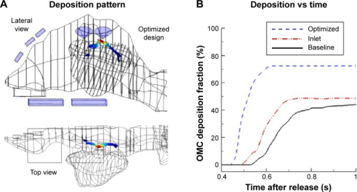 Deposition with optimized design.Notes: (A) Particle deposition pattern, and (B) time evolution of OMC depositions.Abbreviations: OMC, ostiomeatal complex; s, seconds.