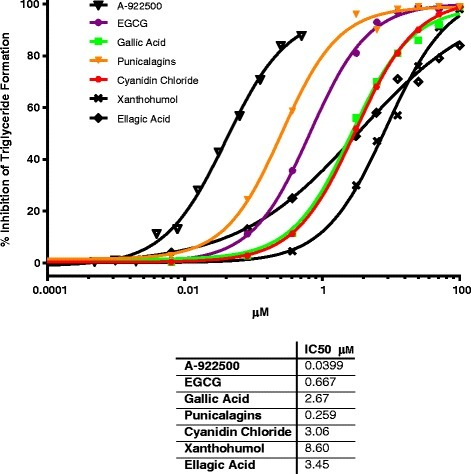 Percent DGAT1 enzyme inhibition and IC50 values for single phytochemicals in the cell-free assay. Twenty individual phytochemicals were screened through the cell-free DGAT1 enzyme assay. Six of the twenty phytochemicals were dose dependent inhibitors of DGAT1 enzyme activity (IC50 ranged from 0.667 to 8.60 μM, compared to A-922500 = 40nM) and all were phenolic acids or polyphenols. Results are the mean of duplicates