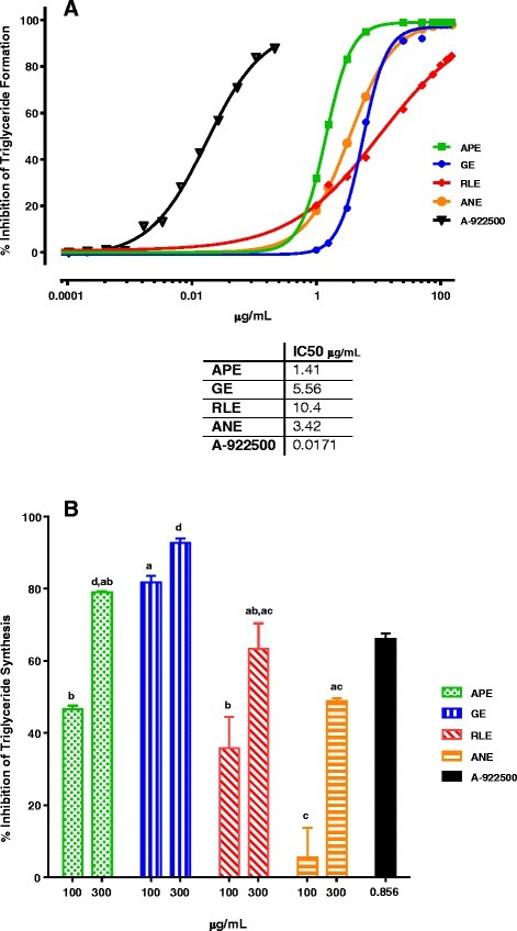 Percent DGAT1 enzyme inhibition and IC50 values for the four lead botanical extracts. a APE, GE, RLE and ANE exhibited dose responsive inhibition of DGAT1 enzyme activity in the cell-free assay. The IC50 values ranged from 1.41 to 10.4 μg/mL and 17.1 ng/mL for A-922500. Results are the mean of triplicates. b The cellular DGAT1 assay was comprised of adding [14C]-glycerol to label newly synthesized TG and 0.3 mM oleic acid/BSA to stimulate DGAT1 activity. All botanical extracts and A-922500 inhibited oleic acid induced DGAT1 enzyme activity as measured by 14C label TG levels. GE was statistically more potent than APE, RLE and ANE, defined as greatest inhibition at the lowest dose (100 μg/mL) (Two-way ANOVA with Bonferroni's multiple comparisons test; P < 0.001). Result are the mean ± SEM (n = 3). Different letters, within each dose, indicate statistically significant