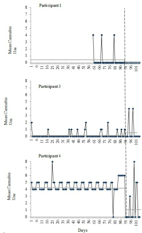 Quantity of cannabis use during each day of the 90-day (30-days for participant 1) baseline and 2-week follow-up periods for each participant, as measured by the MSHQ (Participant 1) and TLFB (Participants 2-4). Vertical dashed line indicates the cessation day for each participant. Because Participant 2 did not complete the follow-up assessment, his data are not presented. Horizontal gray solid lines represent mean cannabis use during the represented timeframe (baseline, 2-week follow-up).