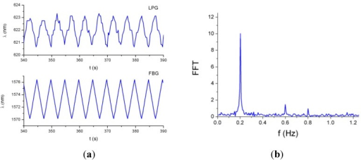 (a) Responses of the LPG and the FBG to a triangular-like tension cycle at a frequency of 0.2 Hz; (b) FFT of the LPG response.