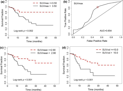 Kaplan-Meier curves of disease-free survival of PET image features for TNBC patients with pre-treatment PET/CT, a SUVmax at cutoff level 3.5 with log-rank p = 0.002, b SUVmax cutoff value (red circle) is determined by time-dependent survival ROC curve with AUC = 0.654, c SUVmean at cutoff level 2.9 with log-rank p < 0.001, and d SUVvol at cutoff level 10 ml with log-rank p < 0.001