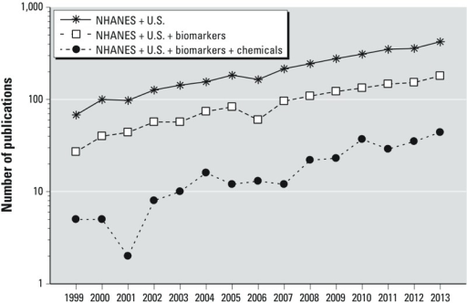 Yearly publications (1999–2013) related to the U.S. NHANES, biomarkers, and biomarkers of environmental chemicals. For PubMed search and selection methods, see Supplemental Material, Table S1.