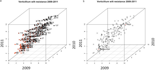 (a) Three-dimensional scatter-plot of mean phenotypic scores from three years of field phenotyping (time points selected for QTL analysis) for 173 individuals of the 'Redgauntlet' × 'Hapil' mapping population. The red colouring indicates increasing resistance. (b) As a, but highlighting the mean phenotypic scores for the parental lines 'Redgauntlet' and 'Hapil'. Transgressive segregation can be clearly observed across all years.