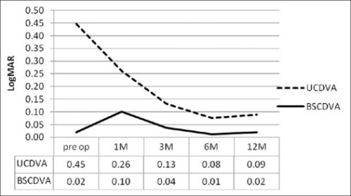 Logarithm of the minimum angle of resolution uncorrected distance visual acuity and best spectacle-corrected distance visual acuity preoperatively and at 1, 3, 6, and 12 months after surgery