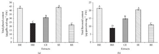 Phytochemical contents of in vitro and in vivo extracts. (a-b) Total phenol and total flavonoid contents present in vitro shoot extract (ISE), in vitro root extract (IRE), callus extracts (CEs), in vivo shoot extract (SE), and in vivo root extract (RE) of S. kakudensis. Different letters in one measurement indicate statistically significant difference at P ≤ 0.05 by Duncan multiple range test.