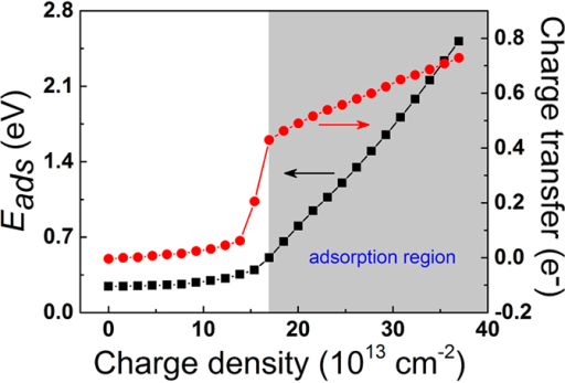 The adsorption energies of a CO2 on negatively charged g-C4N3 and the charge transfer between CO2 and g-C4N3 as functions of charge densities.The gray area indicates the adsorption region.