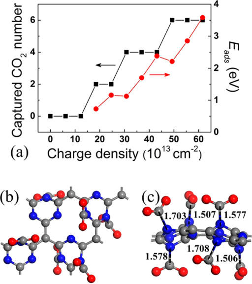 (a) The maximum number and the average adsorption energies of captured CO2 molecules on negatively charged g-C4N3 with different charge densities. (b) Top and (c) side views of the lowest-energy configuration of six CO2 molecules adsorbed on negatively charged g-C4N3 with charge density 61.7 × 1013 cm−2.