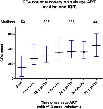 CD4 count prior to start of salvage ART and at 6 months intervals on salvage ART. The graph shows the median and interquartile range for CD4 counts (for those patients who had CD4 count performed) prior to starting ART salvage, then at 6 months intervals on salvage ART (with a ±3 month window for each 6 month interval)