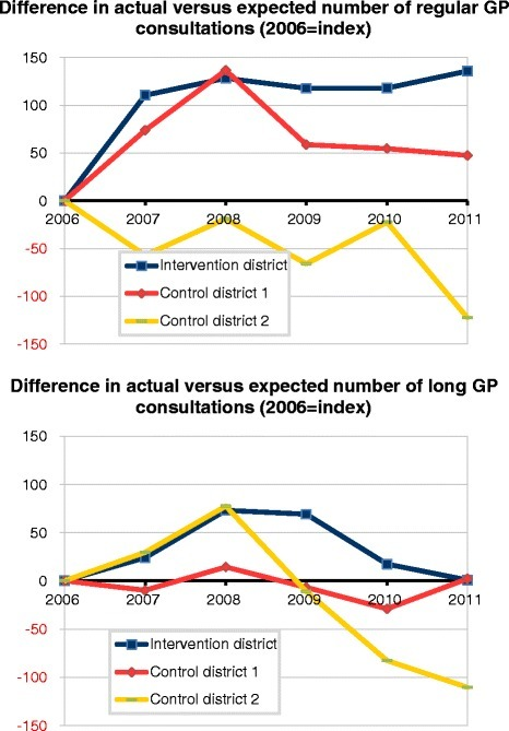 Trend in actual versus expected weighted number units, for different types of GP care, 2006–2011 (index:2006), in intervention district and control districts. a Difference in actual versus expected number of regular GP consultations (2006 = index). b Difference in actual versus expected number of long GP consultations (2006 = index)