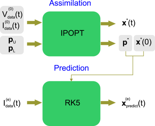 Assimilation-prediction method.The injected current waveform  and resultant time series membrane voltage  of the epoch to assimilate (Epoch 0) are input into the nonlinear optimization filter (IPOPT). These provide the equality constraints. The user specifies the inequality constraints by choosing the upper and lower boundaries of the parameter search intervals, pL and pU. IPOPT outputs the state variables x*(t) solution of the minimization problem at each point of the assimilation window, together with the parameter solutions p*. The extracted parameters p* are inserted in the model equations to construct the completed model. The state of the neuron xpredict(t) is predicted by integrating the current protocol  forward from initial conditions x*(0) using a fifth order, adaptive step size, Runge-Kutta solver (RK5). The model is validated by comparing the predicted membrane voltage  with the voltage  recorded in Epoch e.