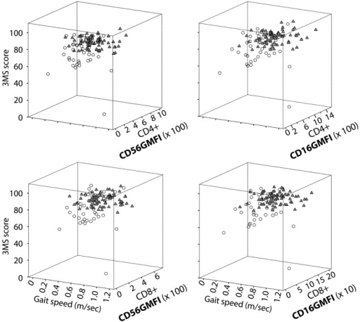 NK-like T cells are linked to high cognitive and physical function. Data shown are 3D scatter plot summaries from the re-analyses of our data from the All Stars cohort of the Cardiovascular Health Study (70). CD16 and CD56 expression on CD4+ CD28 and CD8+ CD28 T cells are expressed as GMFI, which was determined by multicolor flow cytometry. Older adults were grouped as unimpaired (solid triangles) or impaired (open circles) based on a simple criterion of ADL = 0 and ADL > 1, respectively. Measurements of 3MS cognition score and gait speed and ADL scoring are as described in the text.