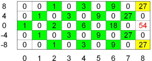 Dynamic Programming Matrix. The figure shows the dynamic programming matrix for the example provided in Figure 1. Matrix entries that are unequal zero are shaded. The yellow matrix entries do not have to be computed due to the extended side constraints, the number of running sum statistics with a smaller deviation of zero (RSC value) than 12 amounts to 54.