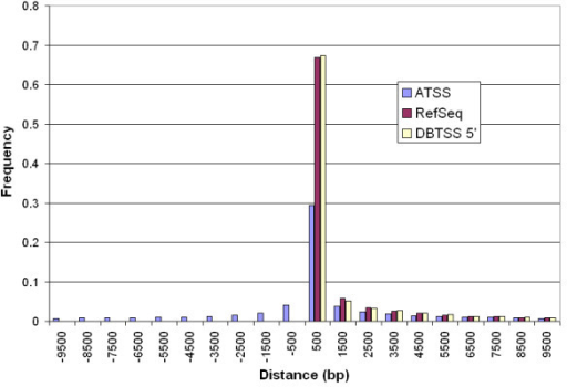 Histogram of distances between Transcription Start Site (TSS) and Coding Start (CDS). ATSS: based on 30,964 Alternative TSS from DBTSS database; RefSeq: based on 25,647 TSS from RefSeq database; DBTSS 5': based on 14,628 most upstream TSS from DBTSS database, a subset of ATSS. All data are binned by size of 1 kb, with registered on the x-axis by the middle point. Positive values in the x-axis indicate TSS is upstream of CDS. Note that there is no significant difference between RefSeq and DBTSS 5'. ATSS from DBTSS is present both up- and down-stream of CDS, with a symmetrical distribution around the bin of 500.