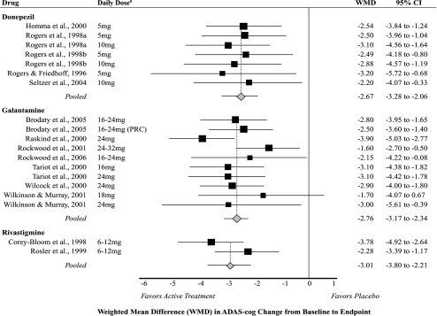 Meta-analysis of cognitive outcomes (ADAS-cog) for active treatment compared with placebo.Notes: aLimited to doses recommended by product labeling.Abbreviations: WMD, Weighted Mean Difference; PRC, Prolonged Release Capsule; CI, Confidence Interval; ADAS-cog, Alzheimer's Disease Assessment Scale-Cognitive section.