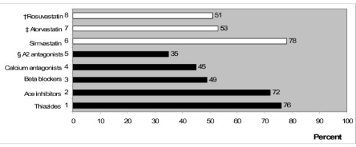 Percentages of the extent to which physicians inform patients about various antihypertensive and cholesterol lowering treatments (N = 330). The treatments marked with †, ‡, and § indicate the most expensive therapies.