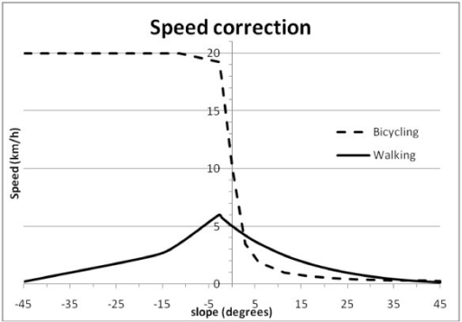 Speed correction for walking and bicycling depending on slope intensity.