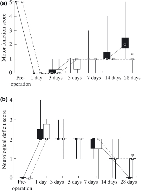 Mean motor behaviour and neurological scores of the rats after surgery. Changes in the motor function (a) and neurological (b) scores indicate the outcome of the ischaemic animals in the ischaemia-exercise (IE) (▪), ischaemia-non-exercised control (IC) (□). The motor behaviour and neurological score for the rats of the SE group were 5 and 0, respectively throughout the 28-day period of post-operative examination. The motor function score decreased after ischaemia, but improved over time. The neurological score increased after ischaemia, but gradually decreased to its value before ischaemia. Statistical analysis revealed a significant difference in motor function and neurological deficit between the two groups after 28 days. Values are shown as median with quartiles. Small box showed median value, and large box showed the 1st and the 3rd quartiles. n = 6 at each time point at 1, 3, 5, 7, 14 and 28 days in IE and IC groups. n = 5 in sham-exercise (SE) group. n = 36 at pre-operation in IE and IC groups. *P < 0.05 (compared with control groups).