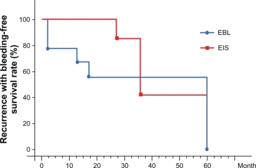 Recurrence with bleeding-free survival rate was calculated by the Kaplan–Meier method for between-group comparisons.