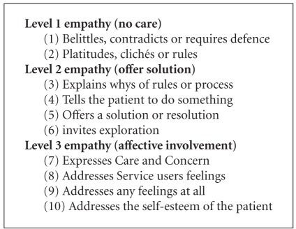 Levels of empathy (SPIRS) [27].