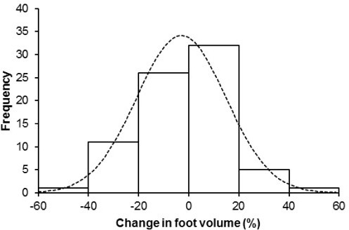 Range of changes in foot volume.