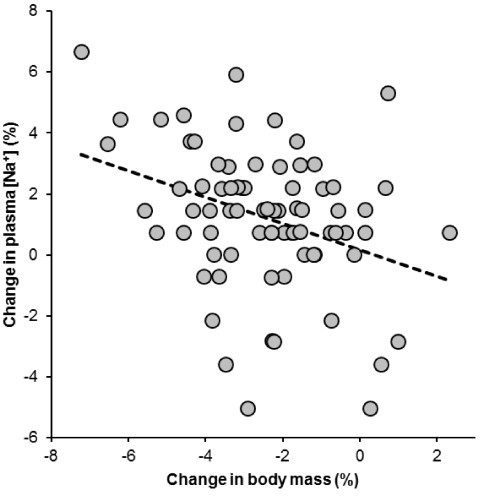 The change in body mass was significantly and negatively related to the change in plasma [Na+] (r = -0.35, p = 0.0023).