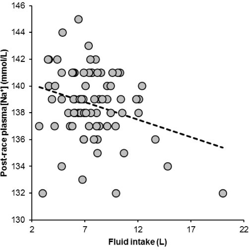 Fluid intake was significantly and negatively related to post-race plasma [Na+] (r = -0.28, p = 0.0142).