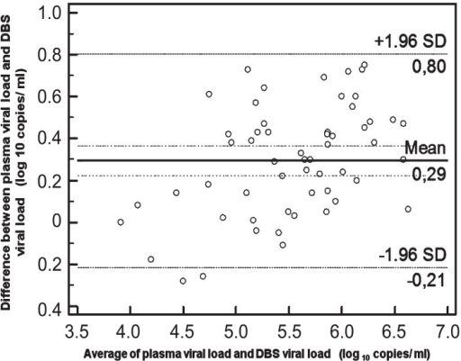 Bland Altman Plot With 95 Ci Of Limits Of Agreement Be Open I