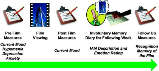 Diagram showing the experimental procedure. Participants filled out questionnaires concerning their current mood and baseline characteristics before watching the positive film. After film viewing mood was reassessed and participants were asked to record any involuntary memories of the film over the following week. Participants returned a week later and completed a recognition memory test of the film.