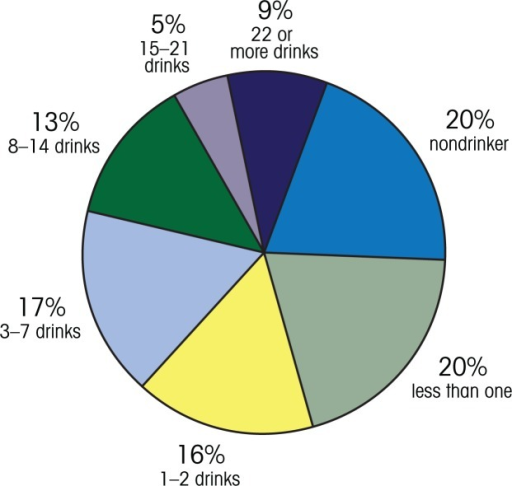 Average drinks per week for males aged 21–24 from the United States. Example feedback from the Check Your Drinking screener: www.CheckYourDrinking.net. How do you compare to males your age from the United States? The highlighted slice of the pie chart below is where your drinking fits compared with other males in your age range from United States.SOURCE: www.checkyourdrinking.net
