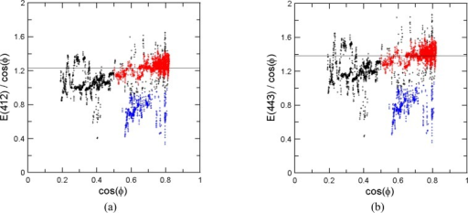 Measured downwelling irradiance E(λ) in W m-2 nm-1 divided by the cosine of the solar zenith angle ϕ. Horizontal line represents the median value of all data. Black data points were rejected for reasons described in the text, so only the red (clear sky) and blue (cloudy sky) data points were used in the averaged spectra. a) λ = 412 nm. b) λ = 443 nm. c) λ = 490 nm. d) λ = 510 nm. e) λ = 555 nm. f) λ = 670 nm. g) λ = 765 nm.