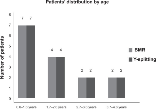 Patients' profiles showing patients' distribution by age.Abbreviation: BMR, bilateral medial rectus.