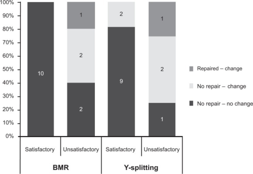 Postoperative results at 6 months' follow-up.Abbreviation: BMR, bilateral medial rectus.