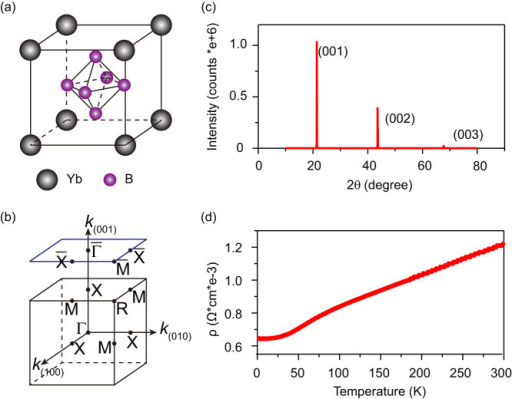 Crystal structure and Sample characterization.(a) Crystal structure of YbB6. (b) Bulk and surface Brillouin zone of YbB6 and the high symmetry points. (c) X-ray diffraction pattern of YbB6 single crystals. (d) Resistivity of YbB6 single crystals measured from 2 K to 300 K.