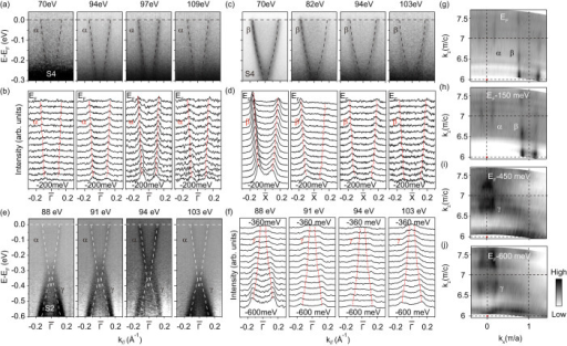 Photon energy dependence of the α, β and γ bands.(a, b) Photon energy dependence of the photoemission intensity of the α band measured along cut 2 on S4 and its corresponding MDC plots within [EF -200 meV, EF]. (c, d) The same for the β band as in panel (a) and (b) measured along cut 3 on S4. (e, f) Photon energy dependence of the photoemission intensity of the γ band measured along cut 2 on S2 and its corresponding MDC plots within [EF -600 meV, EF -360 meV]. The data in panel (e) is subtracted by a momentum-independent background. The spectra far away from the dispersive region show no momentum dependence, and thus they are taken as the background. The red dashed lines in panel (b), (d) and (f) are fitted dispersions with 94 eV data of the α and β bands and with 103 eV data of the γ band, respectively, and overlaid them onto the data of other photon energies. The white dashed lines in panel (e) are extracted from the 103 eV data indicating the α and γ bands, and overlaid them on top of data with other photon energies. (g–j) Photoemission intensity plots in the kz-kx plane at EF, EF-150 meV, EF-450 meV, EF-600 meV, respectively. The intensity was integrated over a window of [EF - 10 meV, EF + 10 meV]. The red dashed lines indicate the dispersions of the α, β and γ bands along kz direction. Data were taken at 18 K in SLS.