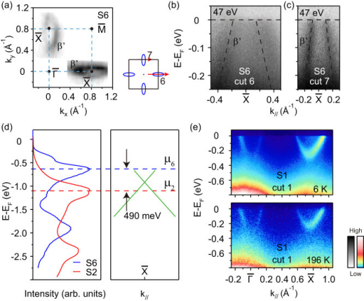 Hole-like surface in YbB6 and temperature dependent electronic structure of electron-like surface in YbB6.(a) Left: Photoemission intensity map of S6 with hole-like pockets. The intensity was integrated over a window of [EF - 10 meV, EF + 10 meV]. Right: the momentum cuts along which the data were taken are marked in the projected two-dimensional BZ. (b, c) Two photoemission intensity plots taken along cut 6 and cut 7 indicated in panel (a) by the blue arrows, respectively. The hole-like dispersions are indicated by the dashed lines. Data were taken on S6 at 20 K with 47 eV photons in KEK. (d) A schematic plot to show the chemical potential shift in different surfaces and the integrated EDCs of the two different surface to compare the different chemical potential. μ2 and μ6 refer to the chemical potential of the two different cleaved surfaces of S2 and S6. (e) The photoemission intensity data taken along  direction at 6 K and 196 K, respectively. Data were taken on S1 at SSRL with 31 eV photons.