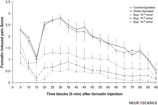 The mean of the formalin-induced pain scores in 5 min bin time blocks during phase 01 (0-10 min) and phase 02 (16- 90 min) in the control-operated (n=8), sham-operated (n=12) and 10-4, 10-3, 10-2 mol of intra-LC bupropion groups (n=8 in each group). The drug or vehicle was microinfused bilaterally in Locus Coeruleus 30 min before the formalin injection. Values are the means ± SEM. The data of the control and sham-operated groups had no significant difference.