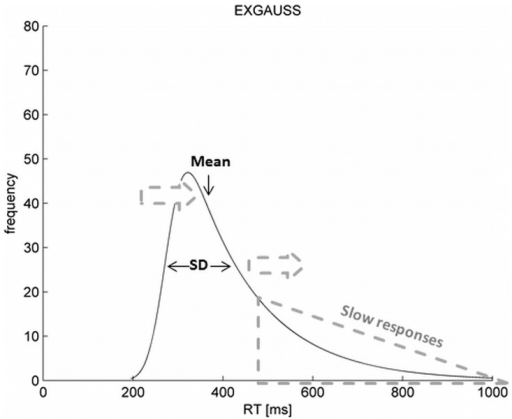 Exemplary distribution of RT and relation of Mean, SD and the number of slow responses.NOTE: Dotted grey arrows illustrate a rightward shift of mean RT and an increase of the SD of RT as a consequence of an increasing number of slow responses forming the right tail of the distribution.