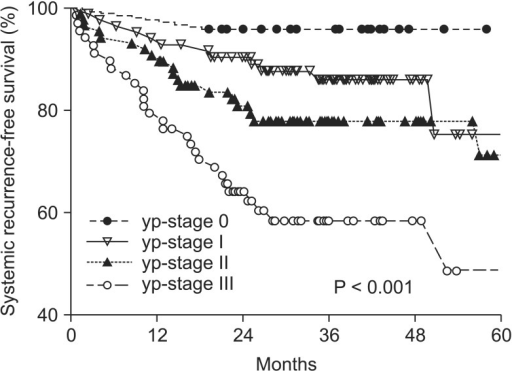 Proportion of five-year systemic recurrence-free survival. yp-stage, pathologic y-stage.