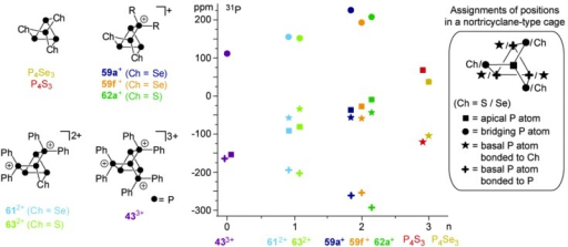 Family of cationic polyphosphorus-chalcogen cages formally derived from stepwise isolobal exchange of [Ch] by [R2P]+ units in P4Ch3 (Ch = Se, S, left), their 31P NMR shifts versus the number of chalcogen atoms (n, middle) and the assignment of P or Ch atoms to the positions of a nortricyclane-type cage (right).