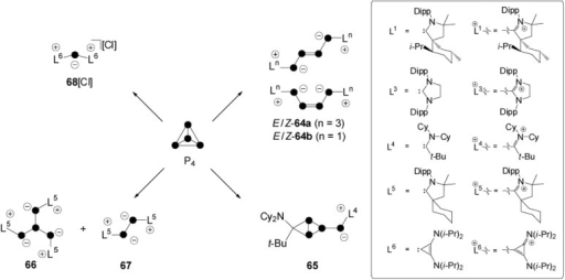 Carbene-induced transformation and fragmentation reactions of P4.