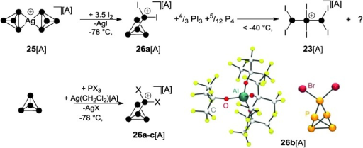 Oxidation of Ag(i) complex 25[A] with I2 at low temperatures giving intermediary P5I2+-cage 26a+ (top), targeted syntheses of P5X2+-cages 26a–c+ (X = I, Br, Cl) by the reaction of P4, PX3 and Ag(CH2Cl2)[A] and molecular structure of 26b[A] (bottom); A = Al(OC(CF3)3)4.