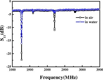 The frequency response of a FBAR device in air and liquid environment.