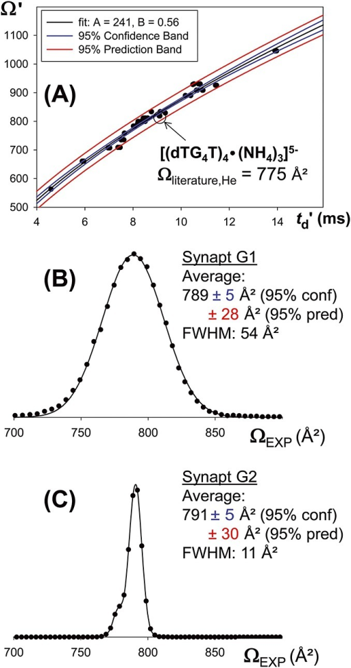 (A): Oligonucleotide-based calibration curve for the Synapt G2 HDMS The datapoint of the structure of interest is circled: it falls outside the 95% confidence band and inside the 95% prediction band. Ωliterature refers to data of reference [20] (B): Reconstructed collision cross section distributions for the ion [(dTG4T)4•(NH4)3]5− on the Synapt G1 and (C) Reconstructed collision cross section distributions for the ion [(dTG4T)4•(NH4)3]5− on the Synapt G2. Summary collision cross section data of the main peak.