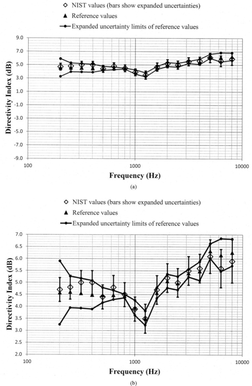 Comparison of the NIST values and the reference values for the simulated real-ear aided directivity index for the bidirectional response pattern without low frequency gain boost programmed in the second of the two aids circulated in the S3/WG48 interlaboratory comparison. These data are shown with (a) a vertical scale that is the same for Fig. 5a through Fig. 11a for easier comparison between figures, and with (b) an expanded vertical scale to more easily differentiate between the data displayed in the plot.