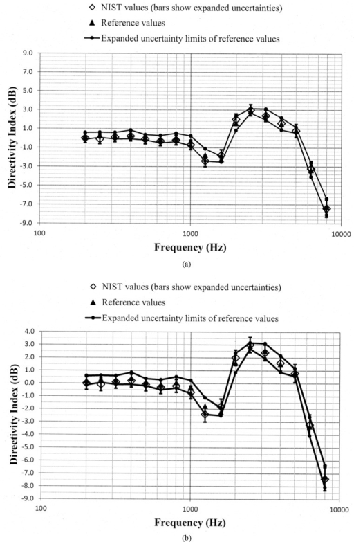 Comparison of the NIST values and the reference values for the manikin unaided directivity index for the manikin right pinna circulated in the S3/WG48 interlaboratory comparison. These data are shown with (a) a vertical scale that is the same for Fig. 5a through Fig. 11a for easier comparison between figures, and with (b) an expanded vertical scale to more easily differentiate between the data displayed in the plot.