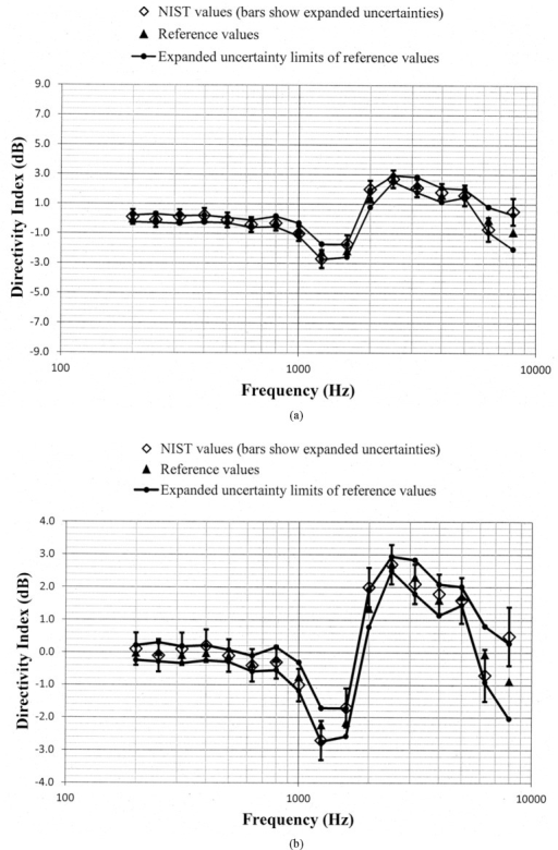 Comparison of the NIST values and the reference values for the simulated real-ear aided directivity index for the omnidirectional response pattern programmed in the first of the two aids circulated in the S3/WG48 interlaboratory comparison. These data are shown with (a) a vertical scale that is the same for Fig. 5a through Fig. 11a for easier comparison between figures, and with (b) an expanded vertical scale to more easily differentiate between the data displayed in the plot.