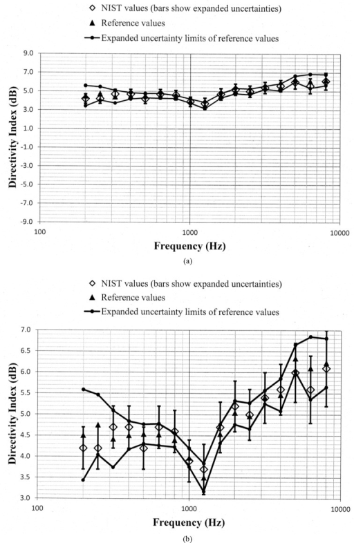 Comparison of the NIST values and the reference values for the simulated real-ear aided directivity index for the bidirectional response pattern with low frequency gain boost programmed in the second of the two aids circulated in the S3/WG48 interlaboratory comparison. These data are shown with (a) a vertical scale that is the same for Fig. 5a through Fig. 11a for easier comparison between figures, and with (b) an expanded vertical scale to more easily differentiate between the data displayed in the plot.